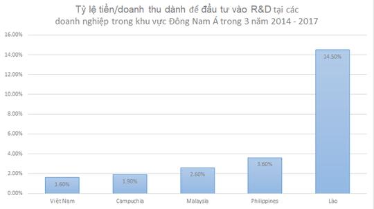 Doanh nghiệp Việt Nam đầu tư vào R&D thấp hơn Lào, Campuchia - Ảnh 1.