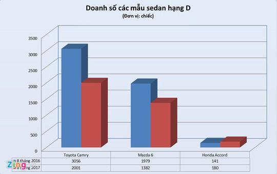 Sedan hạng D đang giảm dần sức hút tại Việt Nam - Ảnh 1.