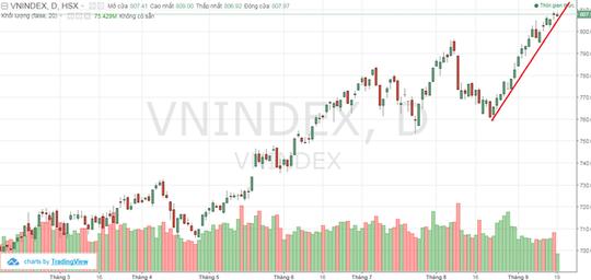 """Vn-Index vượt đỉnh 9 năm, nhà đầu tư đã hết sợ tháng """"cô hồn"""" - Ảnh 2."""