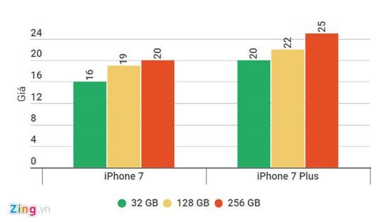 iPhone 8 về nước, iPhone 7 đồng loạt giảm giá - Ảnh 2.