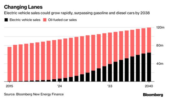 Ô tô điện sẽ khiến nhiều ngành công nghiệp đảo lộn? - Ảnh 2.