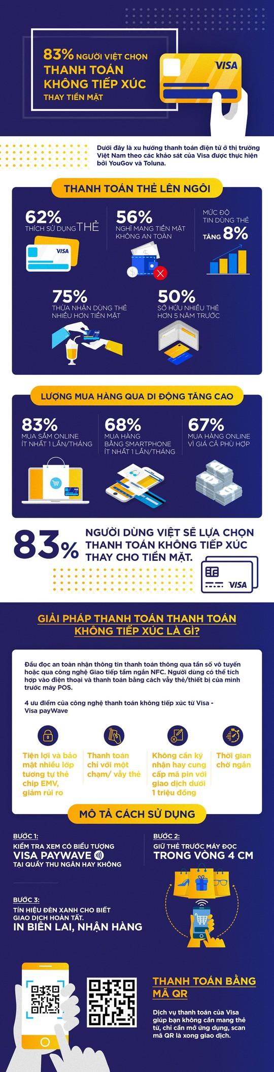 83% người Việt chọn thanh toán không tiếp xúc thay tiền mặt - Ảnh 1.