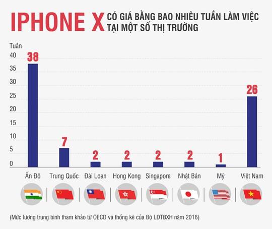 Người Việt làm việc nửa năm mới đủ tiền mua iPhone X - Ảnh 1.
