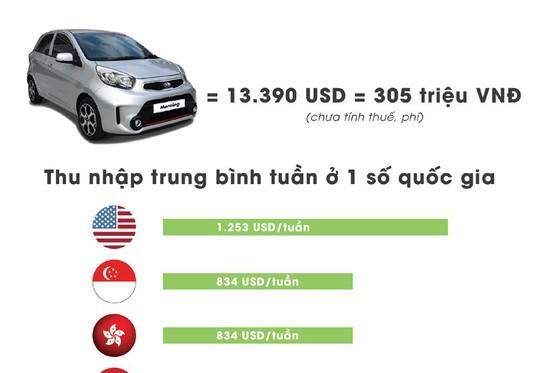 Người Việt phải cày bao lâu để mua được ô tô - Ảnh 1.