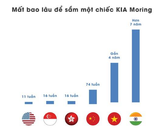 Người Việt phải cày bao lâu để mua được ô tô - Ảnh 2.