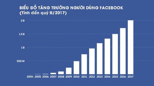 Các nước quản Facebook, Google như thế nào? - Ảnh 1.
