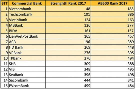 15 ngân hàng Việt lọt top khu vực châu Á - Thái Bình Dương - Ảnh 2.