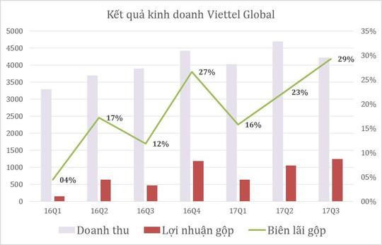 Viettel Global: Biên lợi nhuận gộp tăng mạnh, đạt 29% trong quý III-2017 - Ảnh 2.