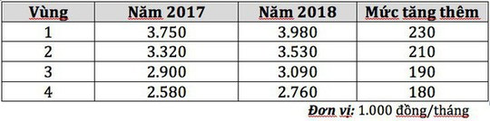 4 vùng lương tối thiểu từ 1-1-2018 gồm những địa phương nào? - Ảnh 1.