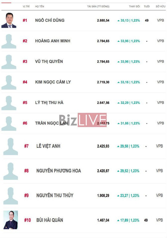 Top 10 đại gia ngân hàng giàu nhất sàn chứng khoán Việt 2017: VPBank độc chiếm - Ảnh 2.