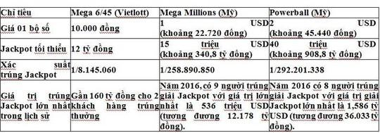 Nhìn vào bảng so sánh trên có có thể thấy: Giá trị 1 lần tham gia dự thưởng của Mega 6/45 thấp hơn 2,3 lần, xác suất trúng thưởng giải Jackpot cao hơn 32 lần, giá trị giải Jackpot tối thiểu thấp hơn 28,4 lần so với Mega Millions.