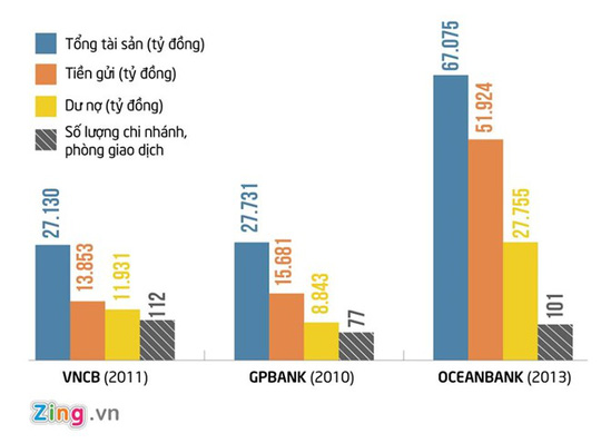 Hành trình từ 67.000 tỉ đến bị mua lại giá '0 đồng' của OceanBank