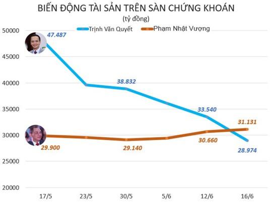 Cuộc tranh giành ngôi vị số 1 của hai người giàu nhất Việt Nam - Ảnh 3.