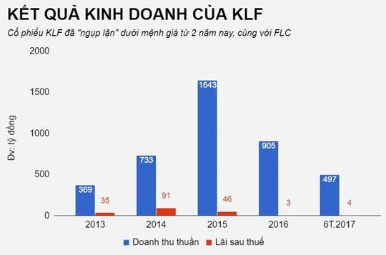 Số phận các cổ phiếu gắn với đại gia Trịnh Văn Quyết - Ảnh 4.
