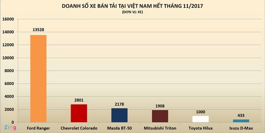Xe bán tải Mỹ thống trị tại Việt Nam - Ảnh 5.
