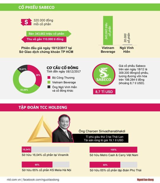 Ông chủ mới của Sabeco mất ngay 3.711 tỉ đồng sau đấu giá - Ảnh 1.