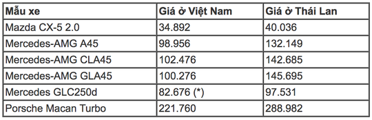 Những mẫu ô tô ở Việt Nam rẻ hơn Thái Lan - Ảnh 1.