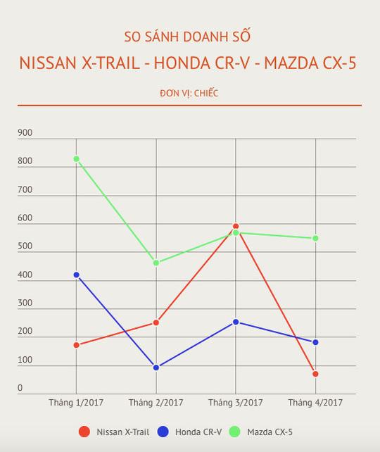 Mazda CX-5 có giá bán thấp kỷ lục ở Việt Nam - Ảnh 3.