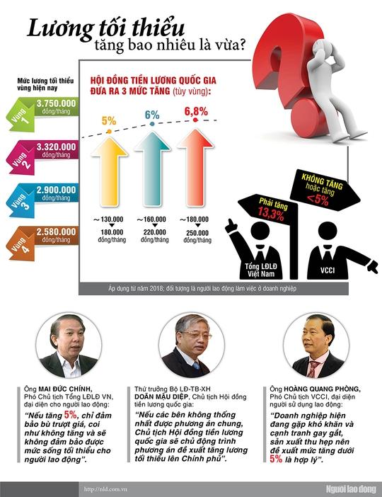 Infographic: Lương tối thiểu tăng bao nhiêu là vừa? - Ảnh 1.
