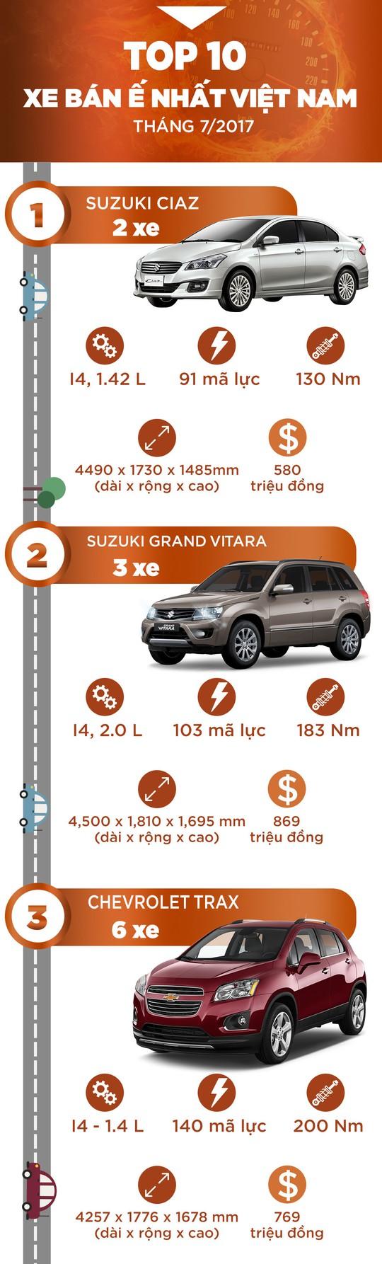 10 xe hơi ế nhất Việt Nam trong tháng 7 - Ảnh 1.