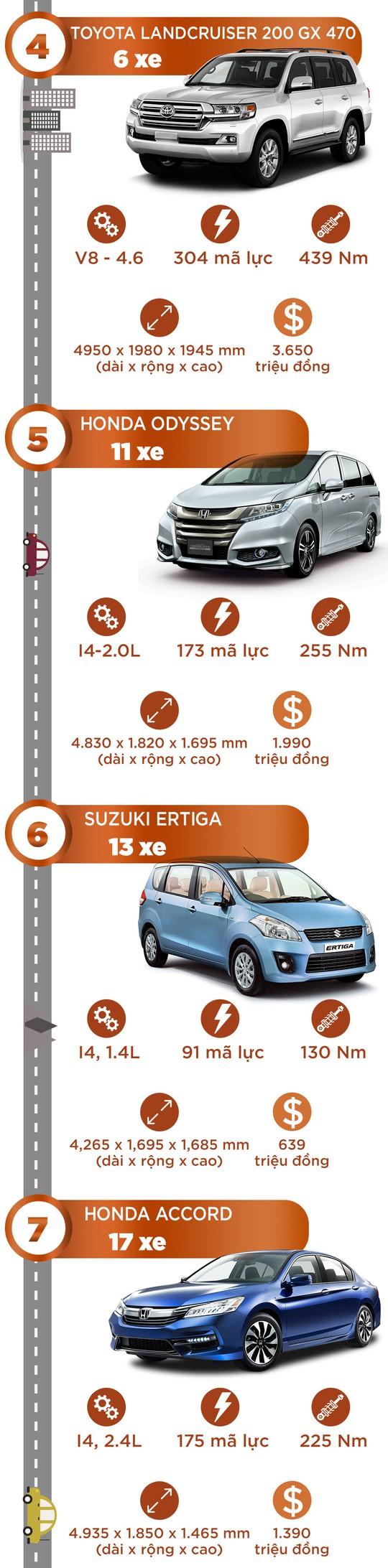 10 xe hơi ế nhất Việt Nam trong tháng 7 - Ảnh 2.