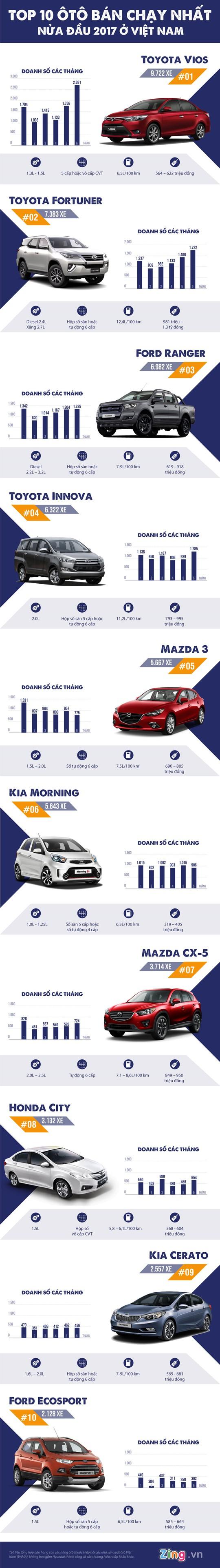 10 ô tô bán chạy nhất nửa đầu 2017 ở Việt Nam - Ảnh 1.