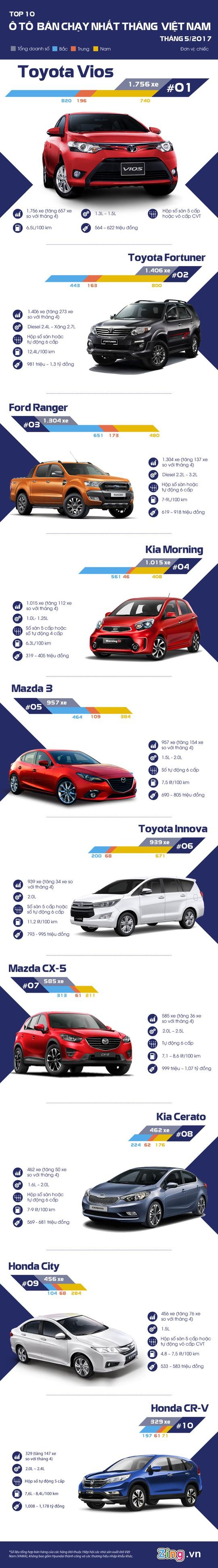 Toyota Vios bán chạy nhất tháng 5 với doanh số hơn 1.700 xe - Ảnh 1.
