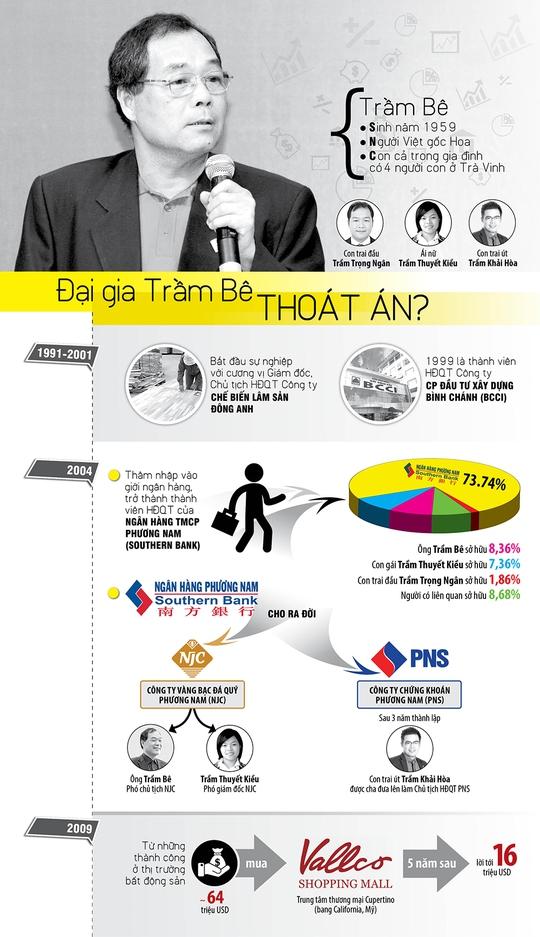Infographic: Đại gia Trầm Bê thoát án? - Ảnh 1.
