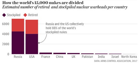 Vũ khí hạt nhân ám thế giới - Ảnh 1.