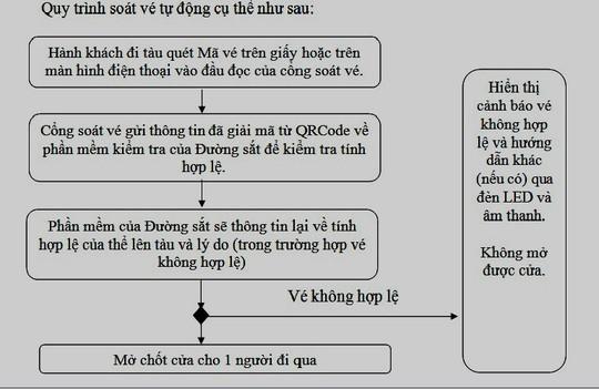 Ga Sài Gòn, Hà Nội soát vé tàu tự động - Ảnh 2.