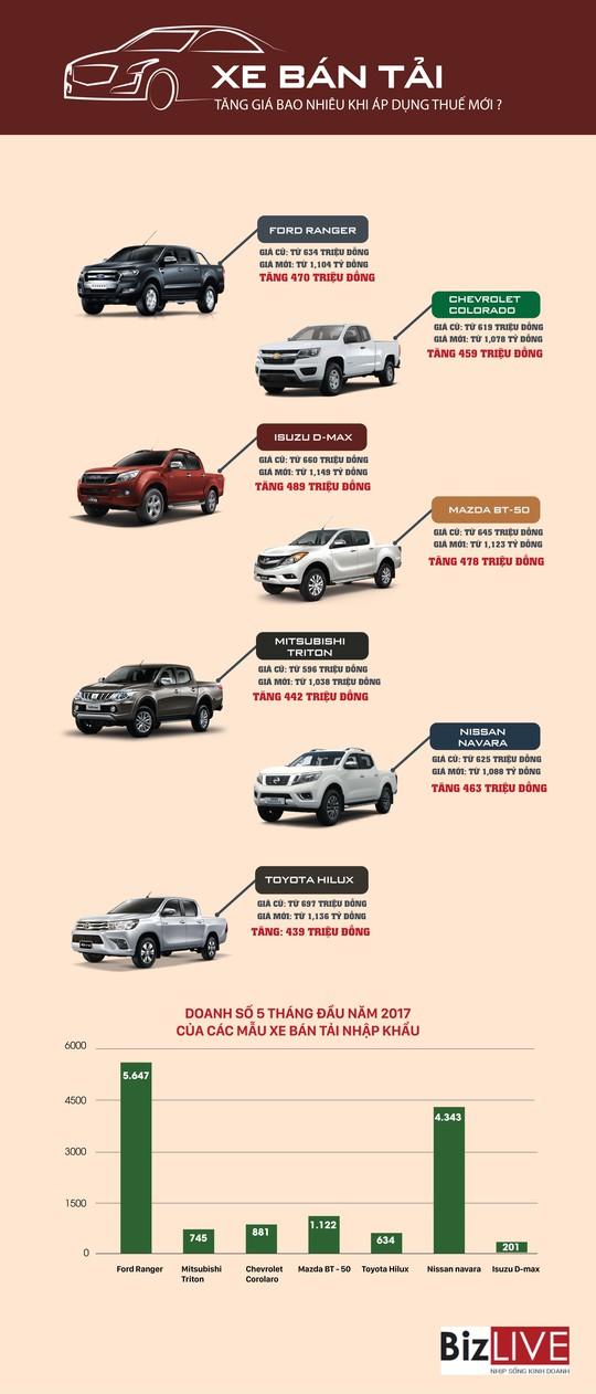 Xe bán tải sẽ tăng giá bao nhiêu nếu áp dụng thuế mới? - Ảnh 1.