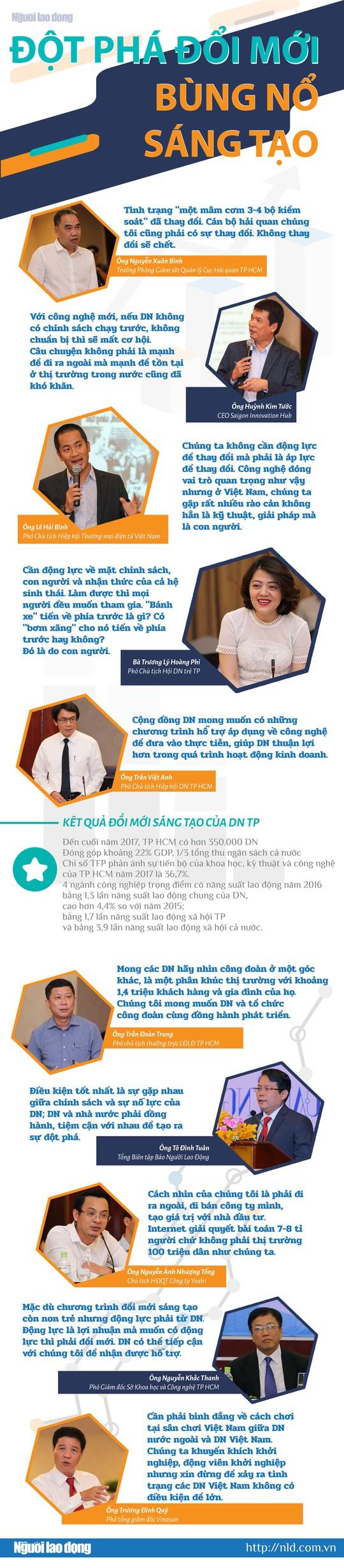 (Infographic) - Doanh nghiệp và bài học đổi mới sống còn - ảnh 1