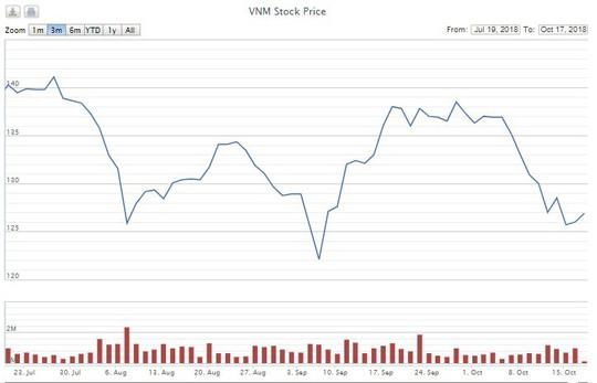 F&N Dairy lại đăng ký mua hơn 17,4 triệu cổ phiếu của Vinamilk - Ảnh 2.