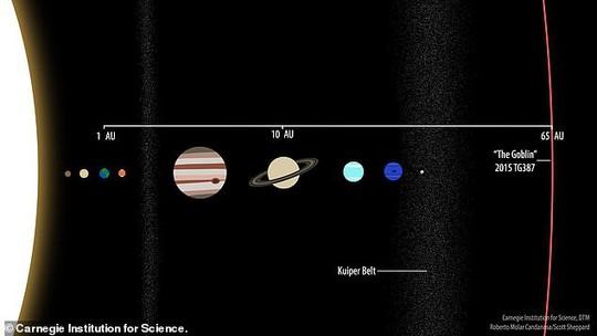 Có một siêu trái đất lắc lư ngay trong Hệ Mặt Trời! - Ảnh 2.