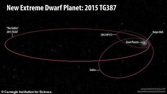 Có một siêu trái đất lắc lư ngay trong Hệ Mặt Trời! - Ảnh 3.