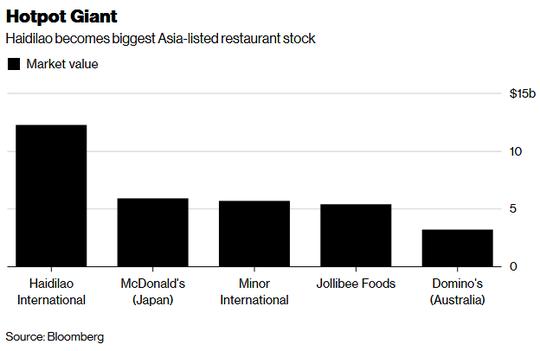 Trung Quốc có thêm 4 tỷ phú USD nhờ chuỗi nhà hàng lẩu - Ảnh 2.