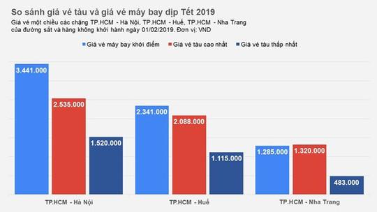 Giá vé tàu Tết 2019 ở đâu so với vé máy bay? - Ảnh 1.