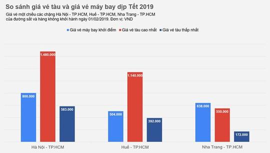 Giá vé tàu Tết 2019 ở đâu so với vé máy bay? - Ảnh 2.