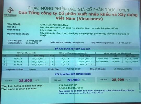 Đại gia trả gần 7.400 tỉ đồng mua cổ phần Vinaconex là ai?