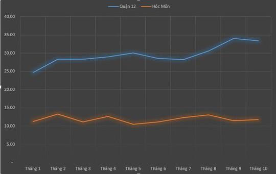 Đất quận 12, TP HCM tăng giá 38% so với đầu năm - Ảnh 2.