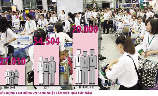 Cuộc đua hút lao động Việt đến Nhật: Nhiều biện pháp mạnh ngăn lao động bỏ trốn - Ảnh 1.