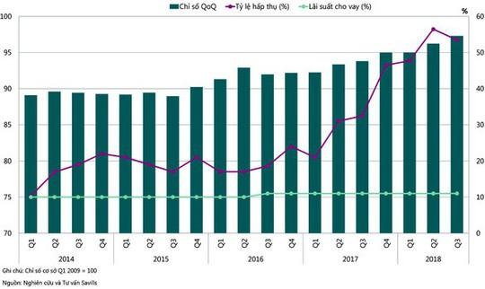 Chỉ số giá nhà ở TP HCM tăng, Hà Nội giảm nhẹ - Ảnh 1.