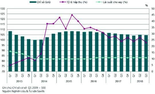 Chỉ số giá nhà ở TP HCM tăng, Hà Nội giảm nhẹ - Ảnh 2.