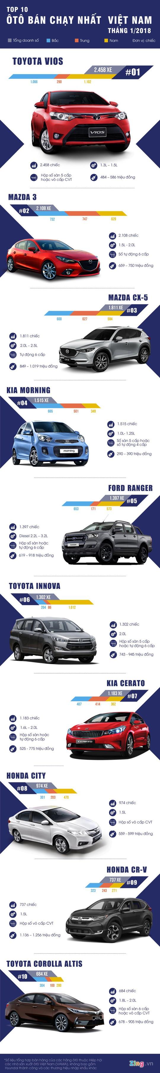 10 xe bán chạy tháng 1/2018 ở VN: Vios và Mazda 3 chiếm phần lớn - Ảnh 1.