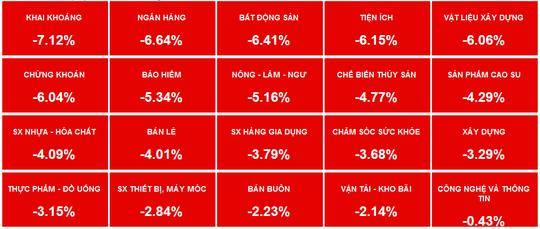Cổ phiếu mạnh bị xả hàng, VN-Index mất hơn 56 điểm - Ảnh 3.