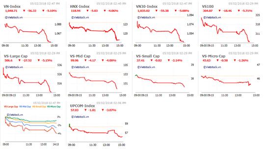 Cổ phiếu mạnh bị xả hàng, VN-Index mất hơn 56 điểm - Ảnh 2.