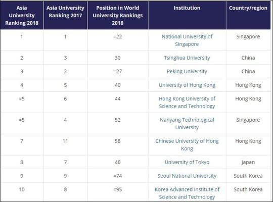 Việt Nam vắng bóng bảng xếp hạng 350 ĐH châu Á - Ảnh 1.