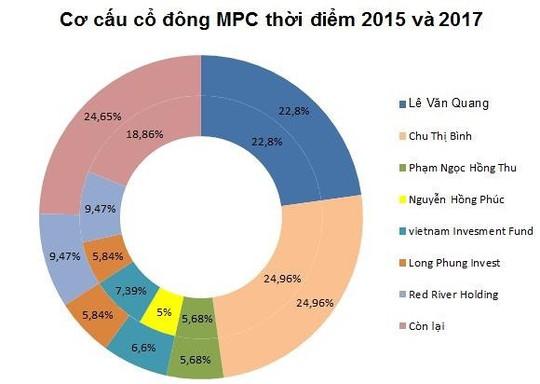Doanh nghiệp của nữ đại gia Chu Thị Bình quay lại sàn HoSE - Ảnh 2.