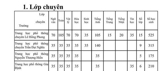 Toàn cảnh tuyển sinh vào lớp 6 Trần Đại Nghĩa và các trường chuyên - Ảnh 2.