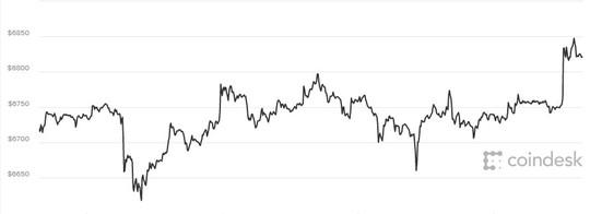 Giá Bitcoin chững lại, tương lai đen tối từ tiền ảo - Ảnh 1.